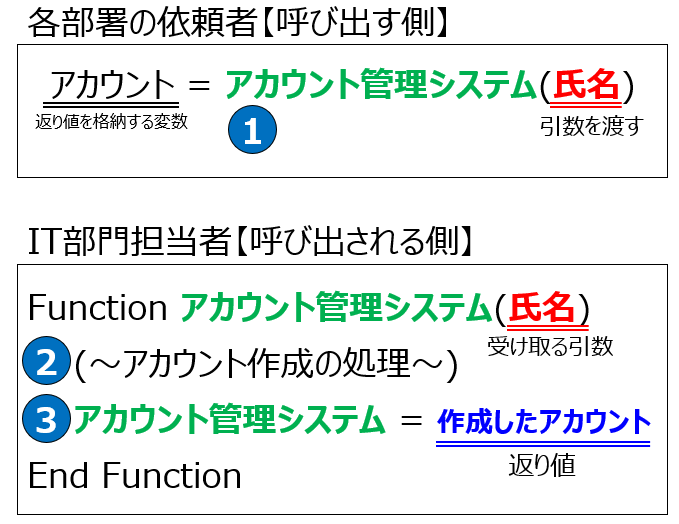 function3