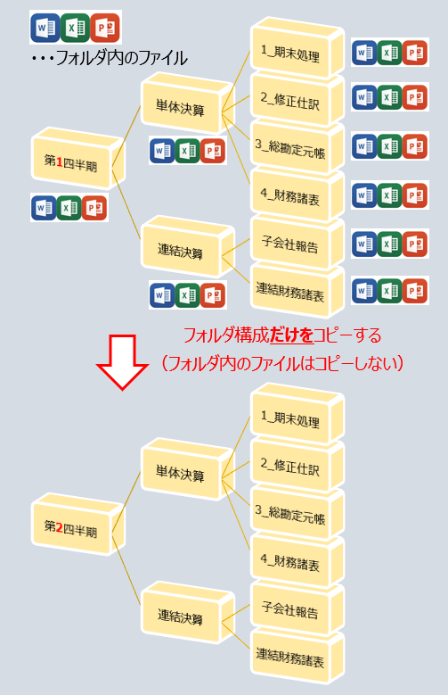 Windowsでフォルダ構成のみをコピーする方法