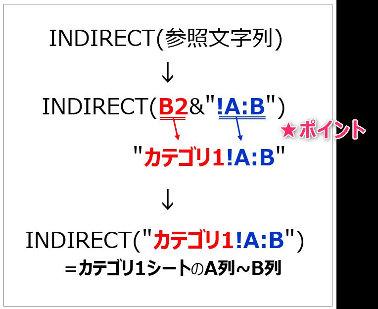 INDIRECT関数の仕組み