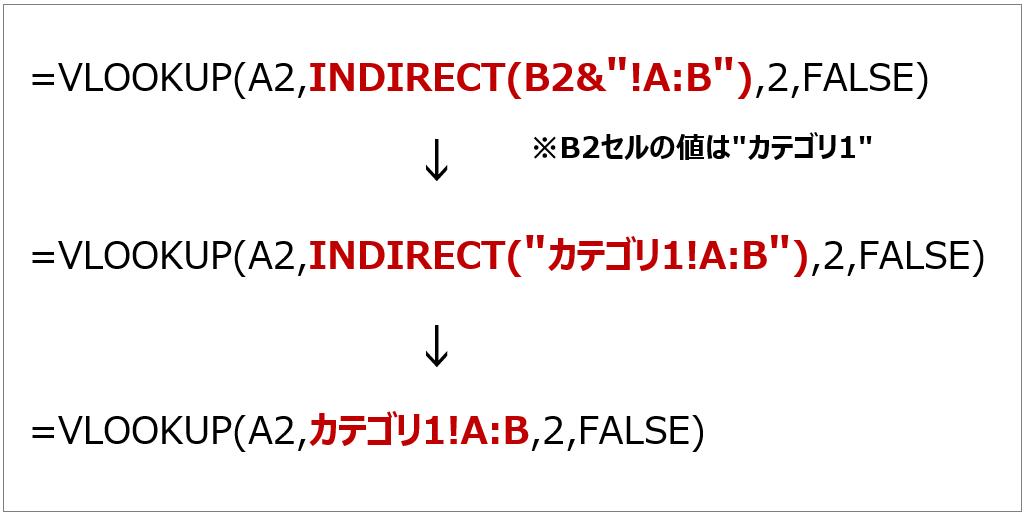 VLOOKUP関数の検索範囲にINDIRECT関数を使用する