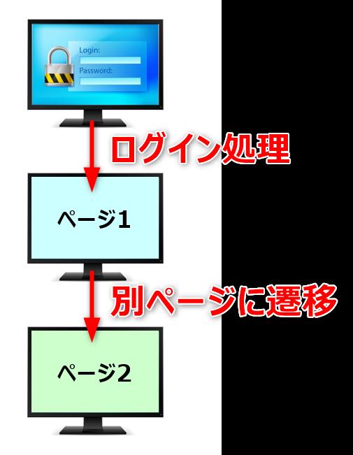 VBAでIE操作して別ページに遷移する
