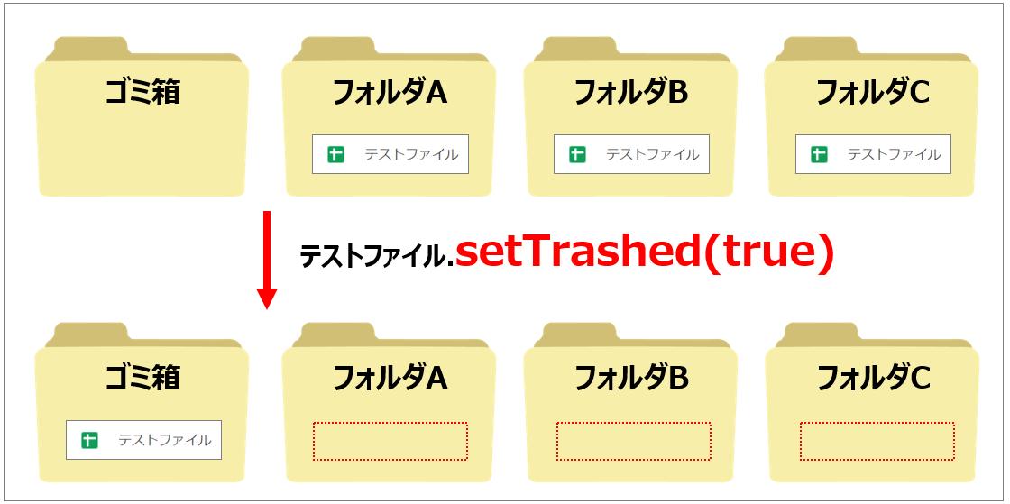 ファイルをゴミ箱に移動する